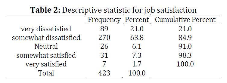 Factors influencing job satisfaction among nurses in