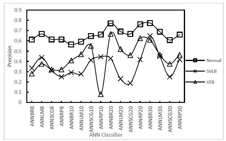 Detection of arrhythmia from the analysis of ECG signal