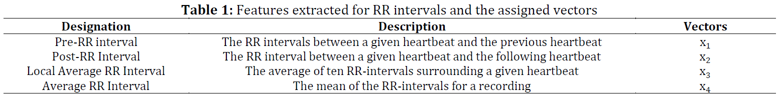Detection of arrhythmia from the analysis of ECG signal using